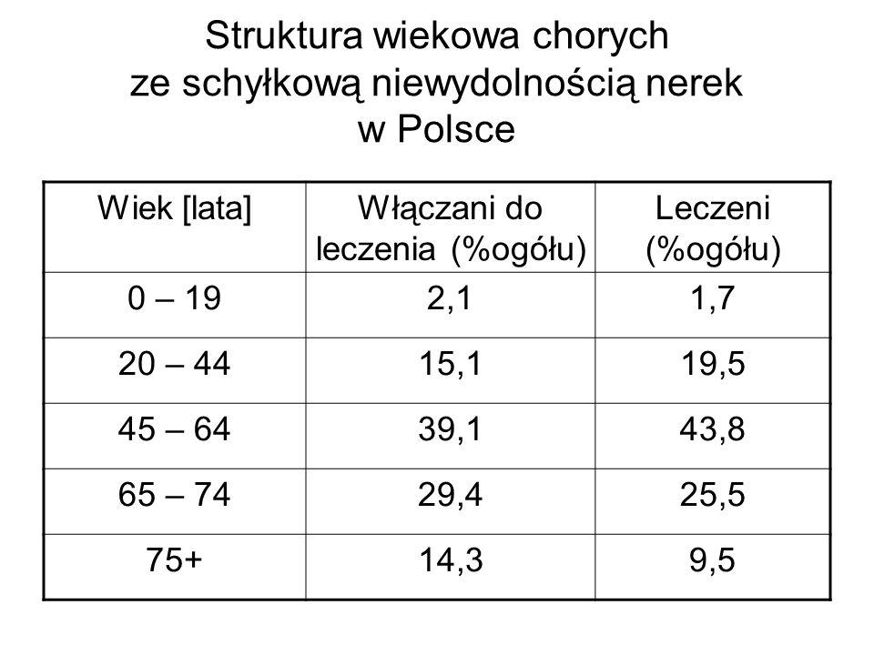 Struktura wiekowa chorych ze schyłkową niewydolnością nerek w Polsce Wiek [lata]Włączani do leczenia (%ogółu) Leczeni (%ogółu) 0 – 192,11,7 20 – 4415,119,5 45 – 6439,143,8 65 – 7429,425,5 75+14,39,5