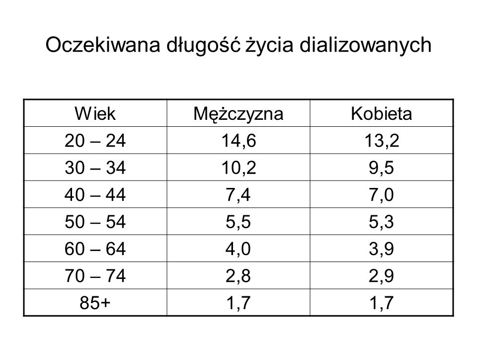 Oczekiwana długość życia dializowanych WiekMężczyznaKobieta 20 – 2414,613,2 30 – 3410,29,5 40 – 447,47,0 50 – 545,55,3 60 – 644,03,9 70 – 742,82,9 85+1,7