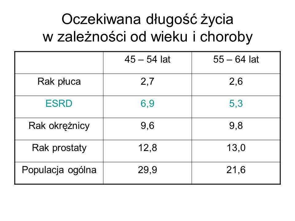 Oczekiwana długość życia w zależności od wieku i choroby 45 – 54 lat55 – 64 lat Rak płuca2,72,6 ESRD6,95,3 Rak okrężnicy9,69,8 Rak prostaty12,813,0 Populacja ogólna29,921,6