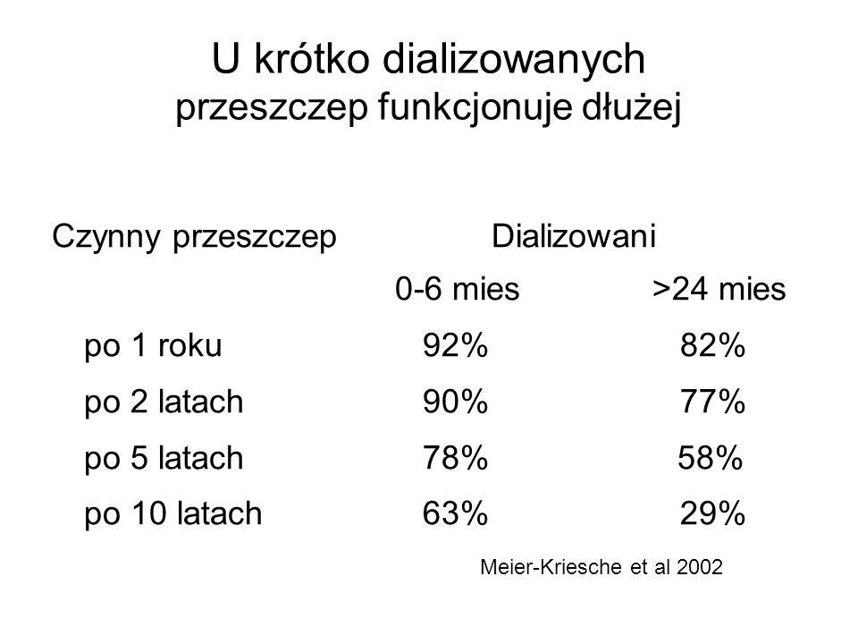 U krótko dializowanych przeszczep funkcjonuje dłużej Czynny przeszczep Dializowani 0-6 mies>24 mies po 1 roku 92% 82% po 2 latach 90% 77% po 5 latach 78% 58% po 10 latach 63% 29% Meier-Kriesche et al 2002