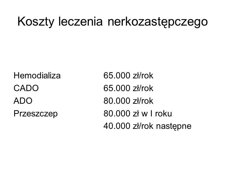 Koszty leczenia nerkozastępczego Hemodializa65.000 zł/rok CADO65.000 zł/rok ADO80.000 zł/rok Przeszczep80.000 zł w I roku 40.000 zł/rok następne