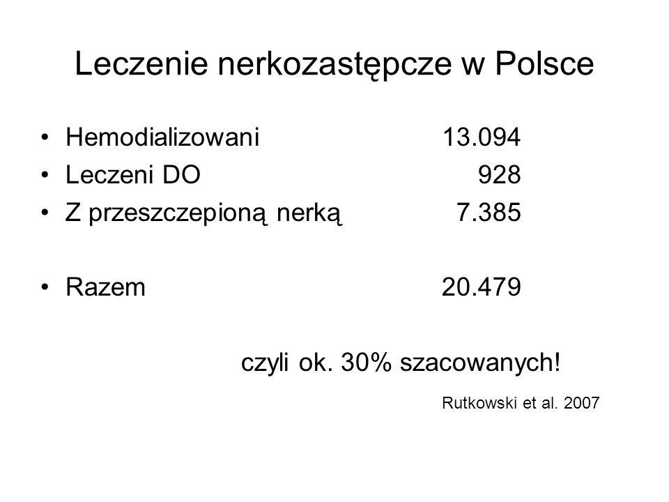 Leczenie nerkozastępcze w Polsce Hemodializowani13.094 Leczeni DO 928 Z przeszczepioną nerką 7.385 Razem20.479 czyli ok.