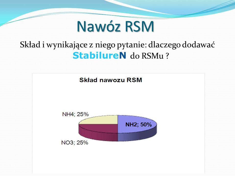 Nawóz RSM Skład i wynikające z niego pytanie: dlaczego dodawać StabilureN do RSMu