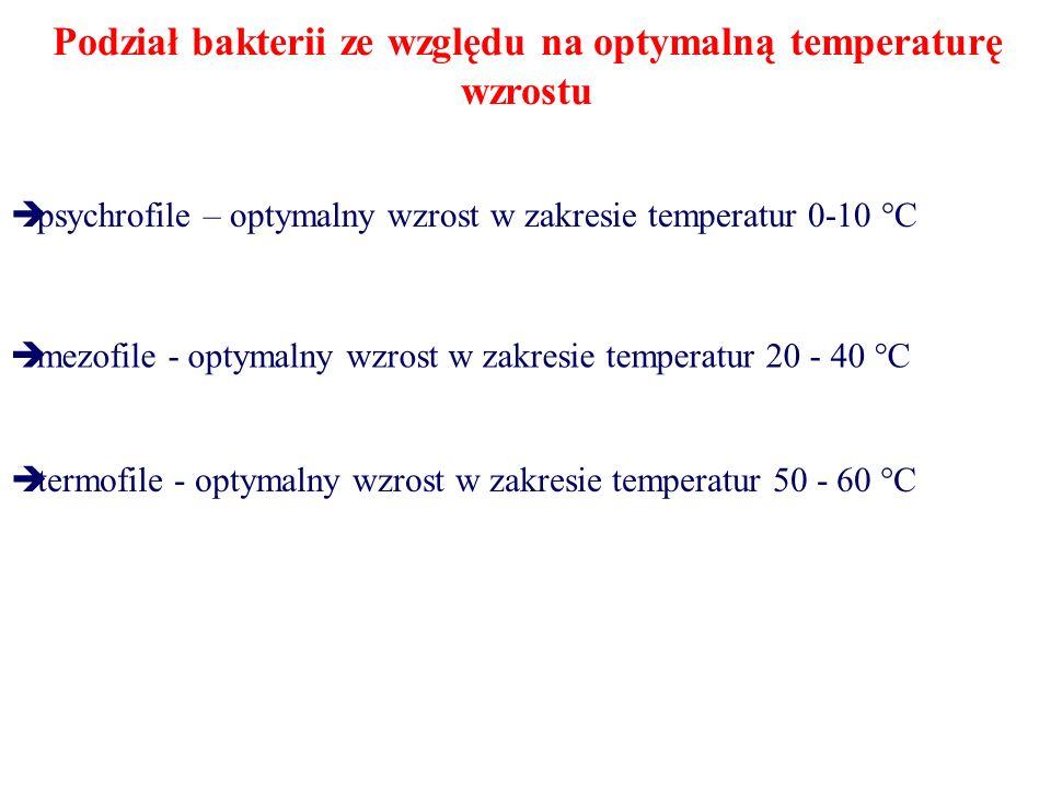 Podział bakterii ze względu na optymalną temperaturę wzrostu  psychrofile – optymalny wzrost w zakresie temperatur 0-10 °C  mezofile - optymalny wzrost w zakresie temperatur 20 - 40 °C  termofile - optymalny wzrost w zakresie temperatur 50 - 60 °C