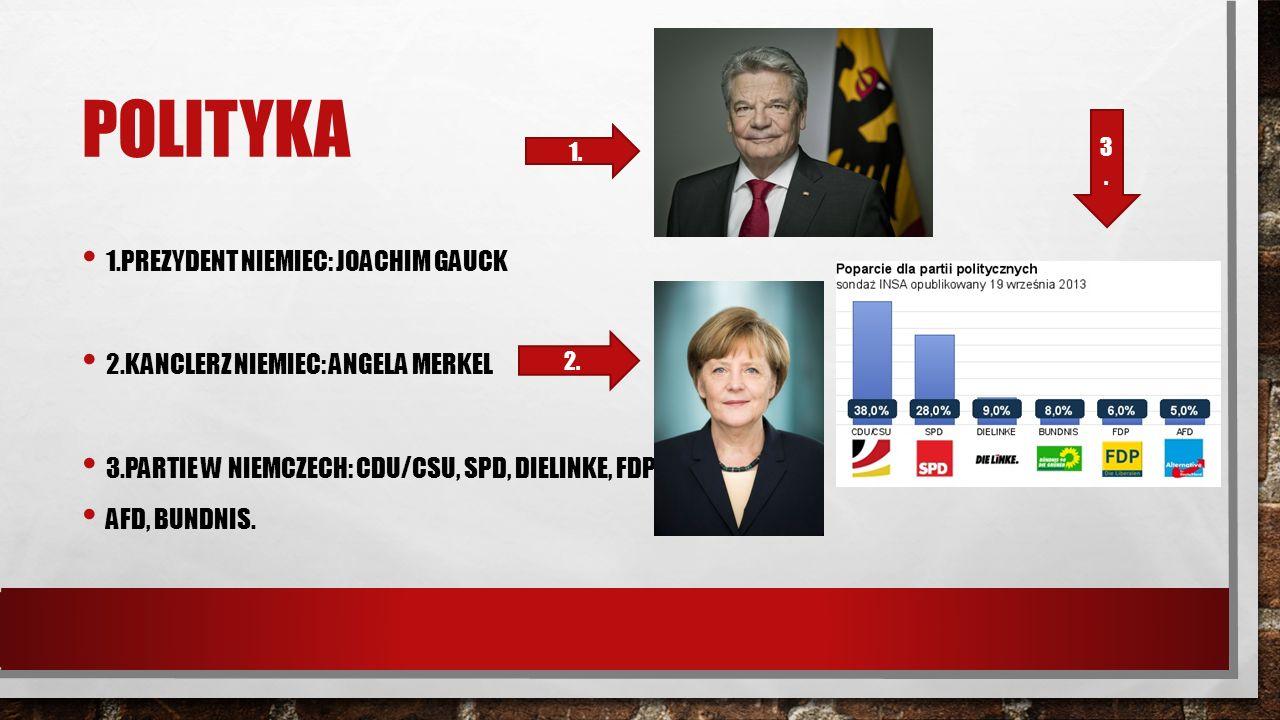 POLITYKA 1.PREZYDENT NIEMIEC: JOACHIM GAUCK 2.KANCLERZ NIEMIEC: ANGELA MERKEL 3.PARTIE W NIEMCZECH: CDU/CSU, SPD, DIELINKE, FDP AFD, BUNDNIS. 1. 2. 3.
