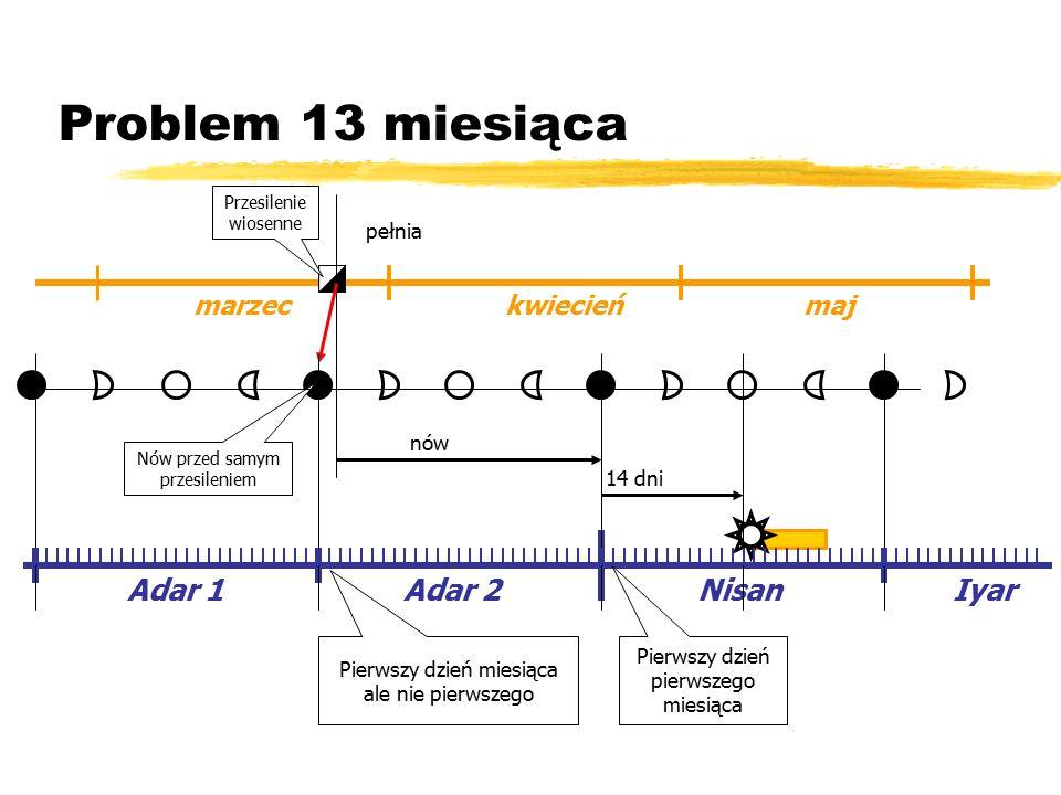 Problem 13 miesiąca marzec kwiecień maj NisanIyar Adar 2 14 dni pełnia nów Adar 1 Nów przed samym przesileniem Przesilenie wiosenne Pierwszy dzień miesiąca ale nie pierwszego Pierwszy dzień pierwszego miesiąca
