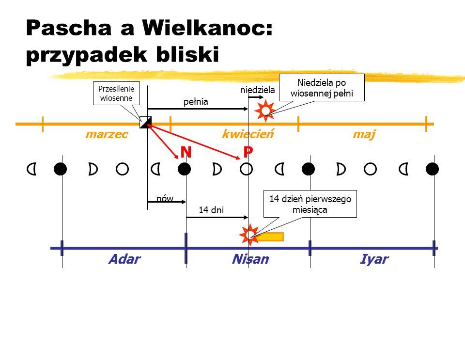 Pascha a Wielkanoc: przypadek bliski marzec kwiecień maj Iyar Adar 14 dni pełnia niedziela nów Nisan Przesilenie wiosenne Niedziela po wiosennej pełni 14 dzień pierwszego miesiąca NP