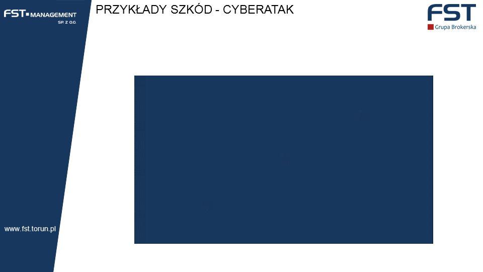 PRZYKŁADY SZKÓD - CYBERATAK www.fst.torun.pl