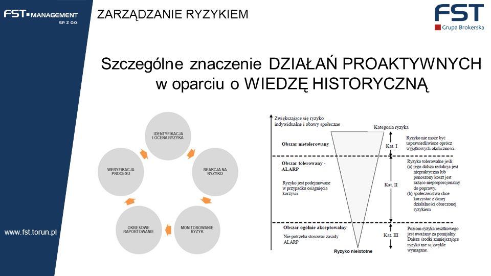 ZARZĄDZANIE RYZYKIEM Szczególne znaczenie DZIAŁAŃ PROAKTYWNYCH w oparciu o WIEDZĘ HISTORYCZNĄ www.fst.torun.pl