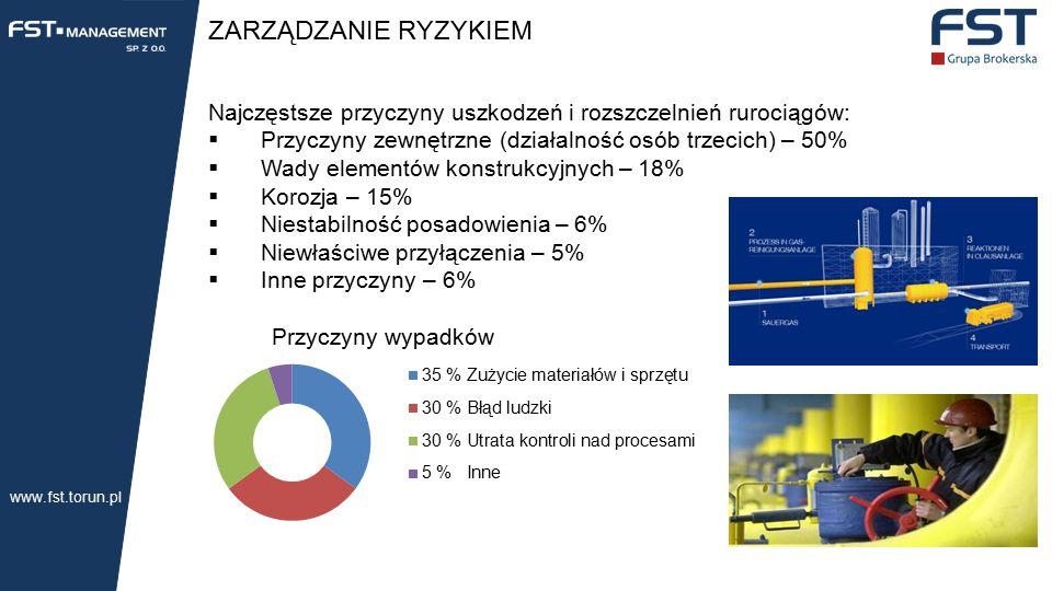 ZARZĄDZANIE RYZYKIEM Najczęstsze przyczyny uszkodzeń i rozszczelnień rurociągów:  Przyczyny zewnętrzne (działalność osób trzecich) – 50%  Wady elementów konstrukcyjnych – 18%  Korozja – 15%  Niestabilność posadowienia – 6%  Niewłaściwe przyłączenia – 5%  Inne przyczyny – 6% www.fst.torun.pl