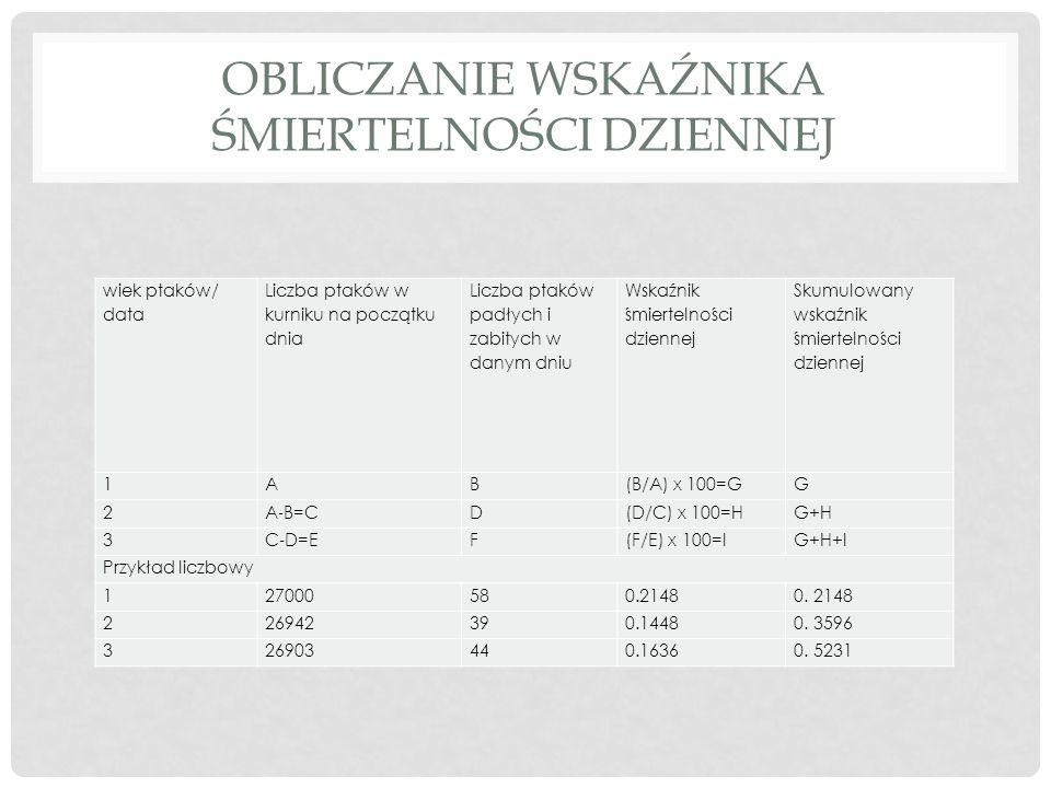 OBLICZANIE WSKAŹNIKA ŚMIERTELNOŚCI DZIENNEJ wiek ptaków/ data Liczba ptaków w kurniku na początku dnia Liczba ptaków padłych i zabitych w danym dniu Wskaźnik śmiertelności dziennej Skumulowany wskaźnik śmiertelności dziennej 1AB(B/A) x 100=GG 2A ‐ B=CD(D/C) x 100=HG+H 3C ‐ D=EF(F/E) x 100=IG+H+I Przykład liczbowy 1 27000580.2148 2 26942390.14480.