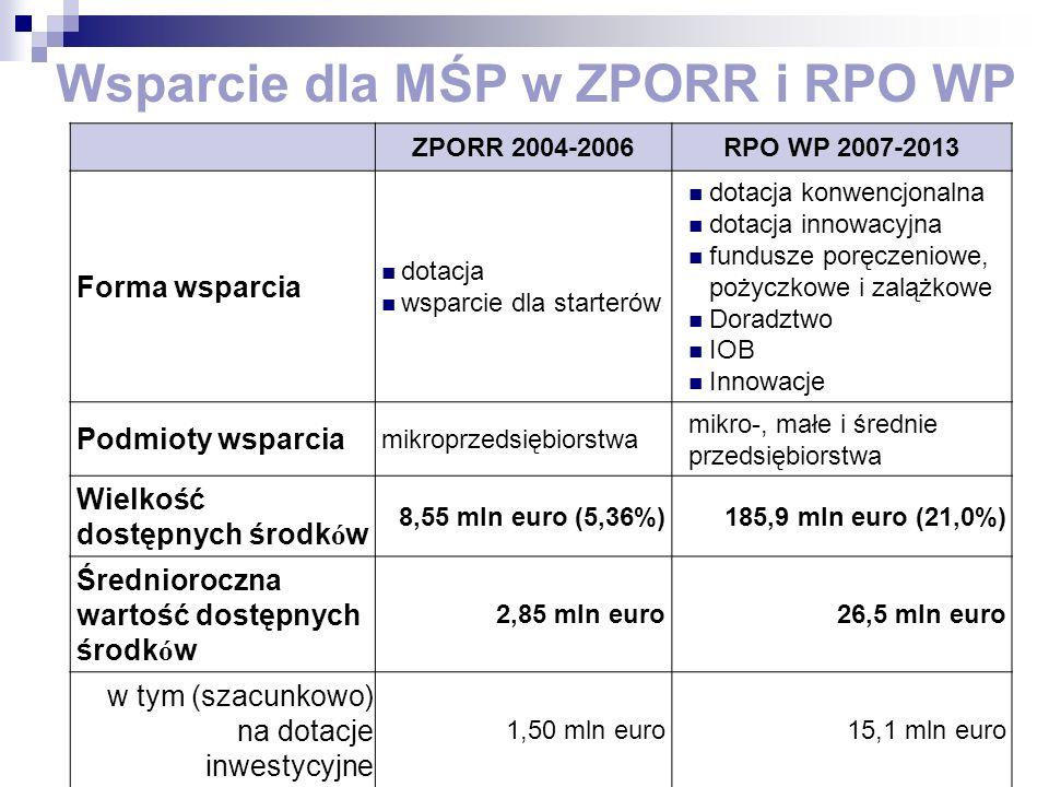 ZPORR 2004-2006RPO WP 2007-2013 Forma wsparcia dotacja wsparcie dla starterów dotacja konwencjonalna dotacja innowacyjna fundusze poręczeniowe, pożyczkowe i zalążkowe Doradztwo IOB Innowacje Podmioty wsparcia mikroprzedsiębiorstwa mikro-, małe i średnie przedsiębiorstwa Wielkość dostępnych środk ó w 8,55 mln euro (5,36%)185,9 mln euro (21,0%) Średnioroczna wartość dostępnych środk ó w 2,85 mln euro26,5 mln euro w tym (szacunkowo) na dotacje inwestycyjne 1,50 mln euro15,1 mln euro Wsparcie dla MŚP w ZPORR i RPO WP