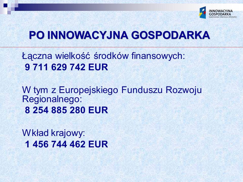 PO INNOWACYJNA GOSPODARKA Łączna wielkość środków finansowych: 9 711 629 742 EUR W tym z Europejskiego Funduszu Rozwoju Regionalnego: 8 254 885 280 EUR Wkład krajowy: 1 456 744 462 EUR