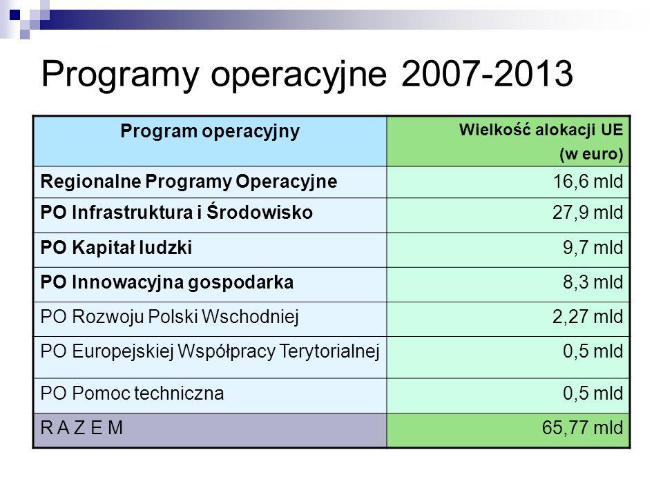 Programy operacyjne 2007-2013 Program operacyjny Wielkość alokacji UE (w euro) Regionalne Programy Operacyjne16,6 mld PO Infrastruktura i Środowisko27,9 mld PO Kapitał ludzki9,7 mld PO Innowacyjna gospodarka8,3 mld PO Rozwoju Polski Wschodniej2,27 mld PO Europejskiej Współpracy Terytorialnej0,5 mld PO Pomoc techniczna0,5 mld R A Z E M65,77 mld