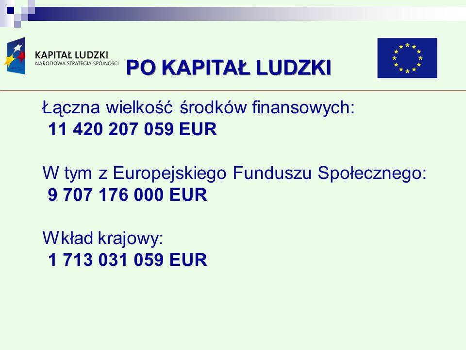 Łączna wielkość środków finansowych: 11 420 207 059 EUR W tym z Europejskiego Funduszu Społecznego: 9 707 176 000 EUR Wkład krajowy: 1 713 031 059 EUR