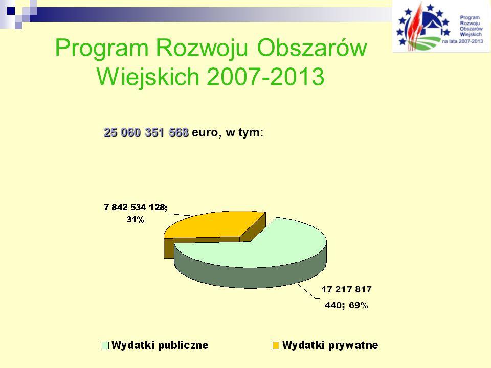 Program Rozwoju Obszarów Wiejskich 2007-2013 25 060 351 568 25 060 351 568 euro, w tym: