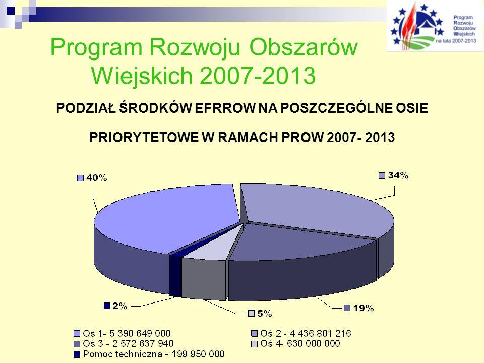 Program Rozwoju Obszarów Wiejskich 2007-2013 PODZIAŁ ŚRODKÓW EFRROW NA POSZCZEGÓLNE OSIE PRIORYTETOWE W RAMACH PROW 2007- 2013