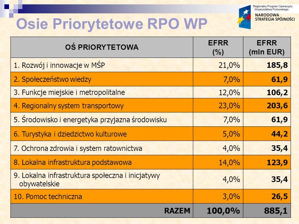 Osie Priorytetowe RPO WP OŚ PRIORYTETOWA EFRR (%) EFRR (mln EUR) 1.