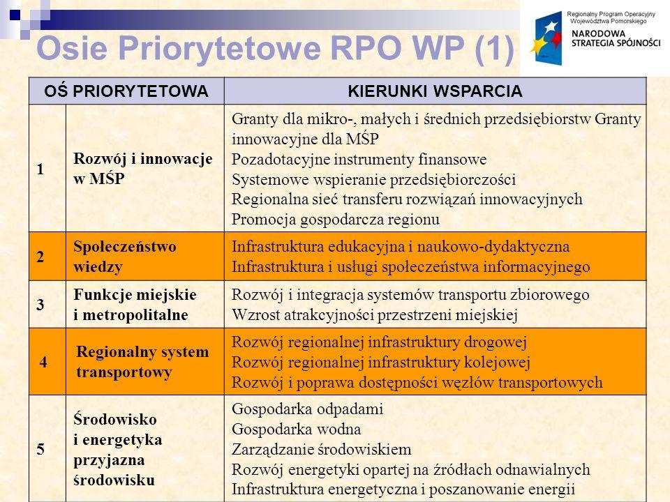 OŚ PRIORYTETOWAKIERUNKI WSPARCIA 1 Rozwój i innowacje w MŚP Granty dla mikro-, małych i średnich przedsiębiorstw Granty innowacyjne dla MŚP Pozadotacyjne instrumenty finansowe Systemowe wspieranie przedsiębiorczości Regionalna sieć transferu rozwiązań innowacyjnych Promocja gospodarcza regionu 2 Społeczeństwo wiedzy Infrastruktura edukacyjna i naukowo-dydaktyczna Infrastruktura i usługi społeczeństwa informacyjnego 3 Funkcje miejskie i metropolitalne Rozwój i integracja systemów transportu zbiorowego Wzrost atrakcyjności przestrzeni miejskiej 4 Regionalny system transportowy Rozwój regionalnej infrastruktury drogowej Rozwój regionalnej infrastruktury kolejowej Rozwój i poprawa dostępności węzłów transportowych 5 Środowisko i energetyka przyjazna środowisku Gospodarka odpadami Gospodarka wodna Zarządzanie środowiskiem Rozwój energetyki opartej na źródłach odnawialnych Infrastruktura energetyczna i poszanowanie energii Osie Priorytetowe RPO WP (1)
