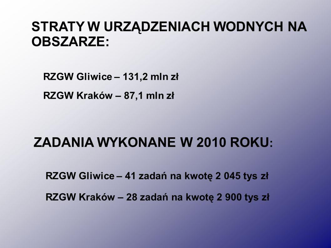 STRATY W URZĄDZENIACH WODNYCH NA OBSZARZE: RZGW Kraków – 87,1 mln zł RZGW Gliwice – 131,2 mln zł ZADANIA WYKONANE W 2010 ROKU : RZGW Kraków – 28 zadań na kwotę 2 900 tys zł RZGW Gliwice – 41 zadań na kwotę 2 045 tys zł