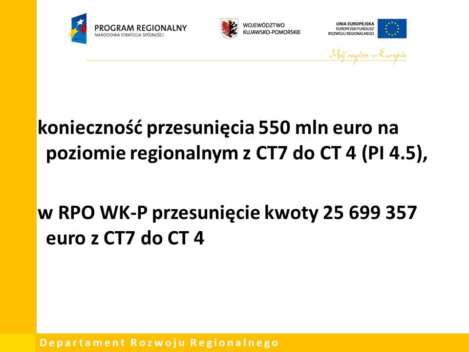 Departament Rozwoju Regionalnego konieczność przesunięcia 550 mln euro na poziomie regionalnym z CT7 do CT 4 (PI 4.5), w RPO WK-P przesunięcie kwoty 25 699 357 euro z CT7 do CT 4