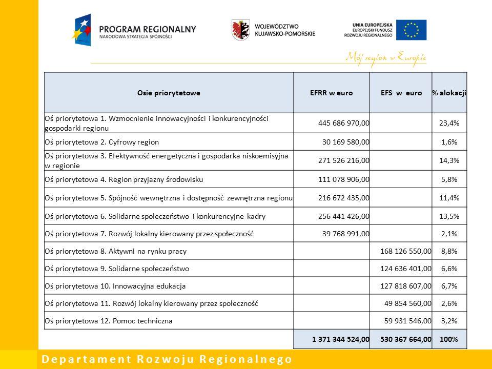 Departament Rozwoju Regionalnego Osie priorytetoweEFRR w euro EFS w euro% alokacji Oś priorytetowa 1.