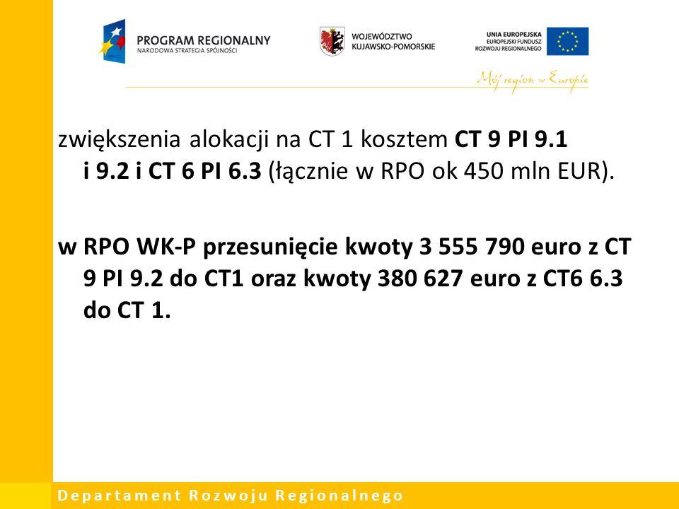 Departament Rozwoju Regionalnego zwiększenia alokacji na CT 1 kosztem CT 9 PI 9.1 i 9.2 i CT 6 PI 6.3 (łącznie w RPO ok 450 mln EUR).