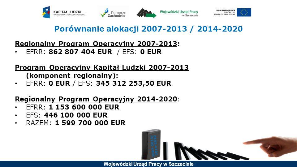 Wojewódzki Urząd Pracy w Szczecinie Porównanie alokacji 2007-2013 / 2014-2020 Regionalny Program Operacyjny 2007-2013: EFRR: 862 807 404 EUR / EFS: 0 EUR Program Operacyjny Kapitał Ludzki 2007-2013 (komponent regionalny): EFRR: 0 EUR / EFS: 345 312 253,50 EUR Regionalny Program Operacyjny 2014-2020: EFRR: 1 153 600 000 EUR EFS: 446 100 000 EUR RAZEM: 1 599 700 000 EUR