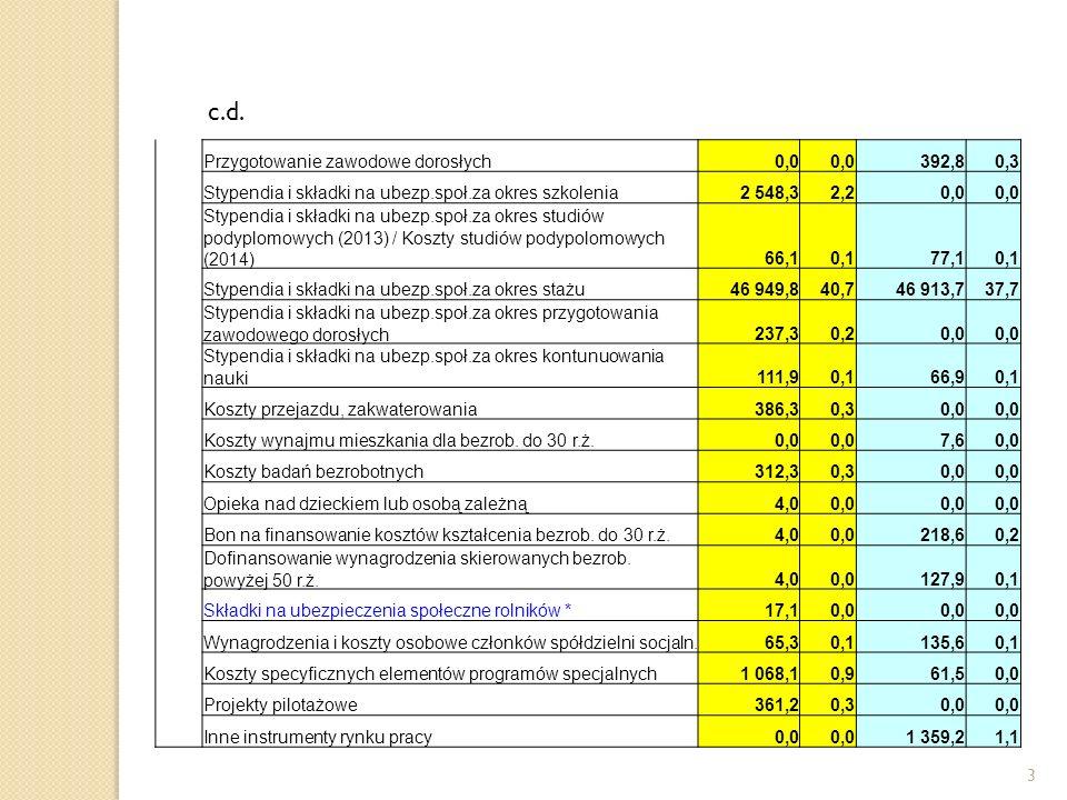 3 c.d. Przygotowanie zawodowe dorosłych0,0 392,80,3 Stypendia i składki na ubezp.społ.za okres szkolenia2 548,32,20,0 Stypendia i składki na ubezp.spo