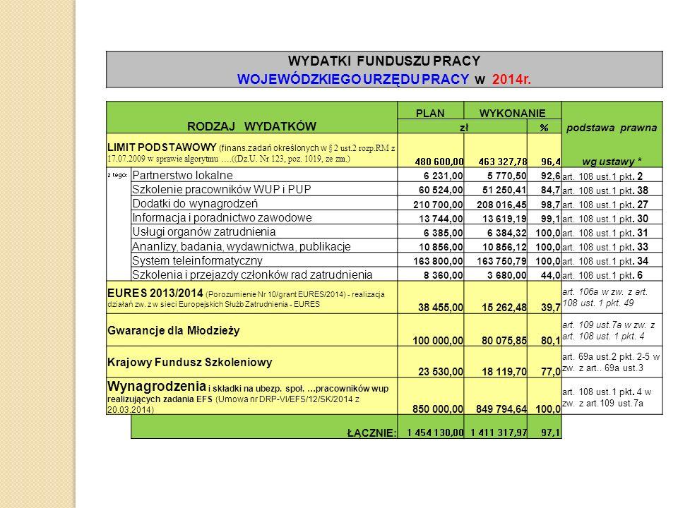 Dziękuję za uwagę Wojewódzki Urząd Pracy w Białymstoku www.up.podlasie.pl