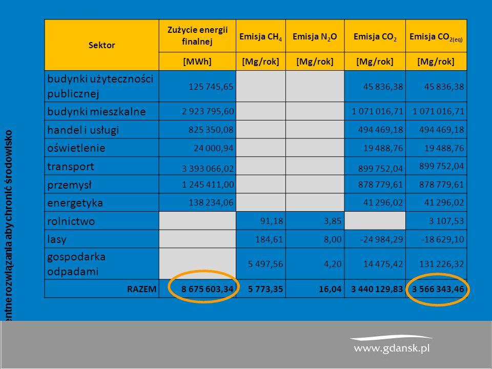 www.atmoterm.pl Inteligentne rozwiązania aby chronić środowisko 10 PGN dla Miasta Gdańsk– wyniki inwentaryzacji emisji CO 2 dla roku bazowego 2013 Sektor Zużycie energii finalnej Emisja CH 4 Emisja N 2 OEmisja CO 2 Emisja CO 2(eq) [MWh][Mg/rok] budynki użyteczności publicznej 125 745,65 45 836,38 budynki mieszkalne 2 923 795,60 1 071 016,71 handel i usługi 825 350,08 494 469,18 oświetlenie 24 000,94 19 488,76 transport 3 393 066,02 899 752,04 przemysł 1 245 411,00 878 779,61 energetyka 138 234,06 41 296,02 rolnictwo 91,183,85 3 107,53 lasy 184,618,00-24 984,29-18 629,10 gospodarka odpadami 5 497,564,2014 475,42131 226,32 RAZEM8 675 603,345 773,3516,043 440 129,833 566 343,46