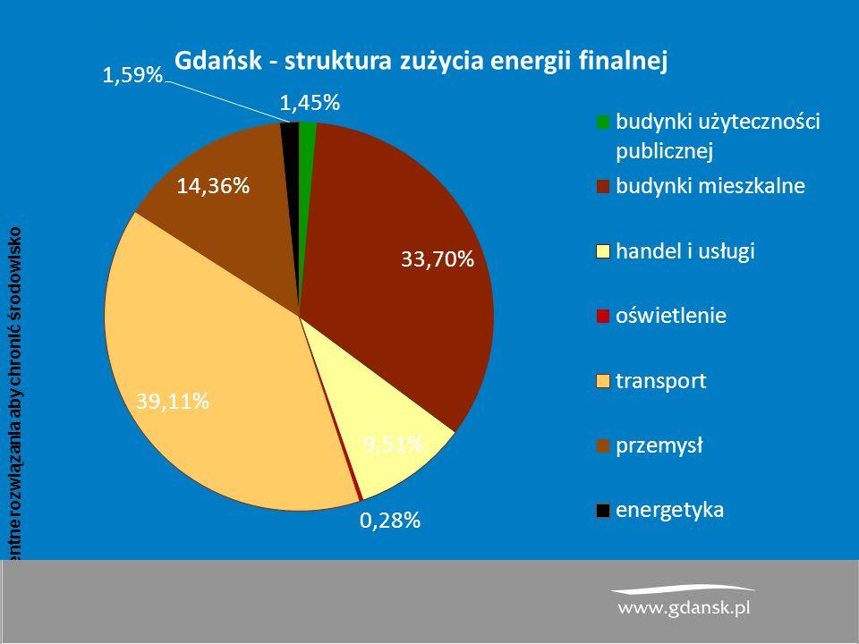 www.atmoterm.pl Inteligentne rozwiązania aby chronić środowisko 11 PGN dla Miasta Gdańsk– wyniki inwentaryzacji emisji CO 2 dla roku bazowego 2013