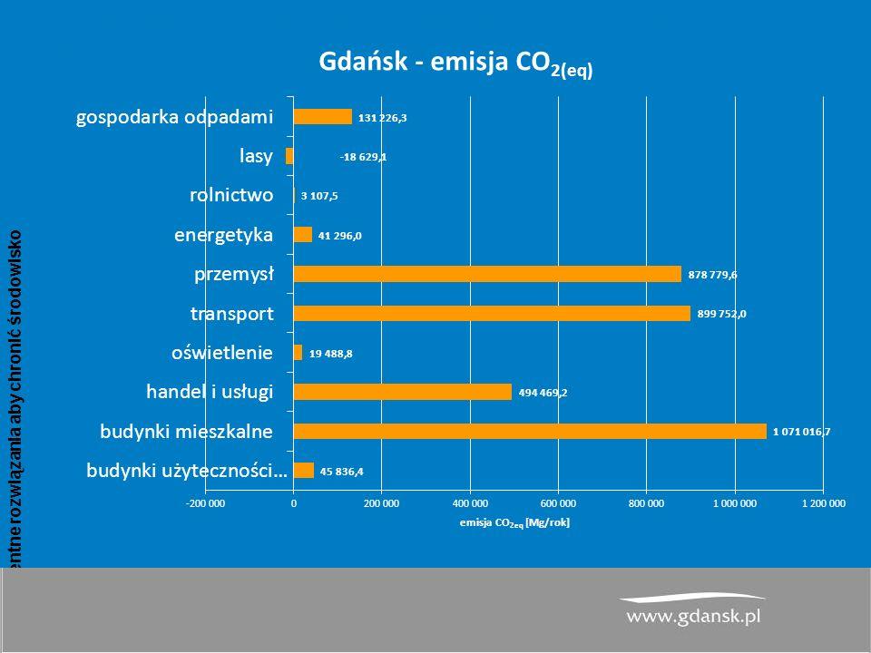 www.atmoterm.pl Inteligentne rozwiązania aby chronić środowisko 12 PGN dla Miasta Gdańsk– wyniki inwentaryzacji emisji CO 2 dla roku bazowego 2013