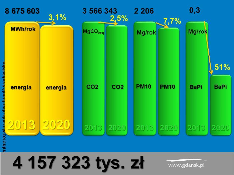 www.atmoterm.pl Inteligentne rozwiązania aby chronić środowisko 18 8 675 603 3,1% 3 566 343 2,5% MWh/rok MgCO 2eq 2 206 7,7% Mg/rok PM10 PM10 BaPi BaPi 51% Mg/rok CO2 CO2 energia energia 4 157 323 tys.