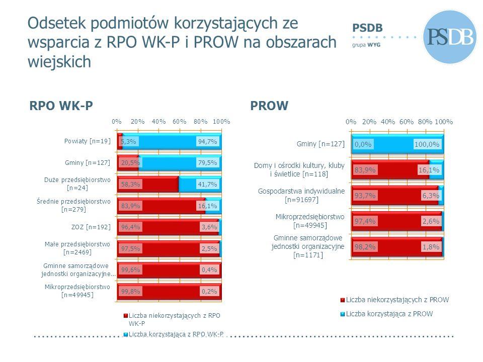 RPO WK-PPROW Odsetek podmiotów korzystających ze wsparcia z RPO WK-P i PROW na obszarach wiejskich