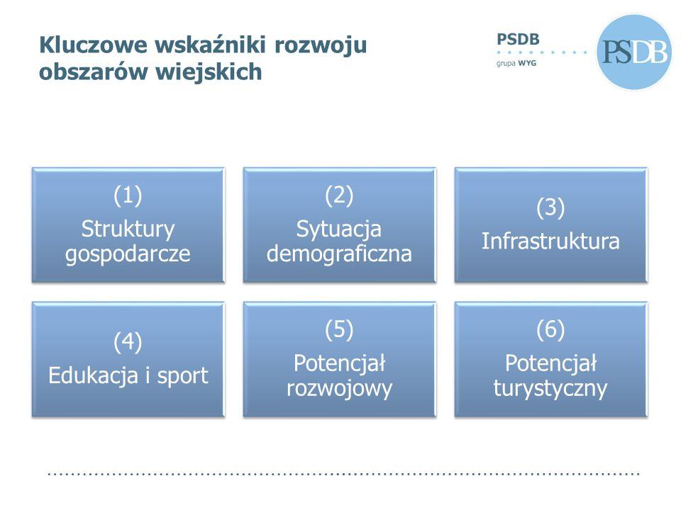 (1) Struktury gospodarcze (2) Sytuacja demograficzna (3) Infrastruktura (4) Edukacja i sport (5) Potencjał rozwojowy (6) Potencjał turystyczny Kluczowe wskaźniki rozwoju obszarów wiejskich