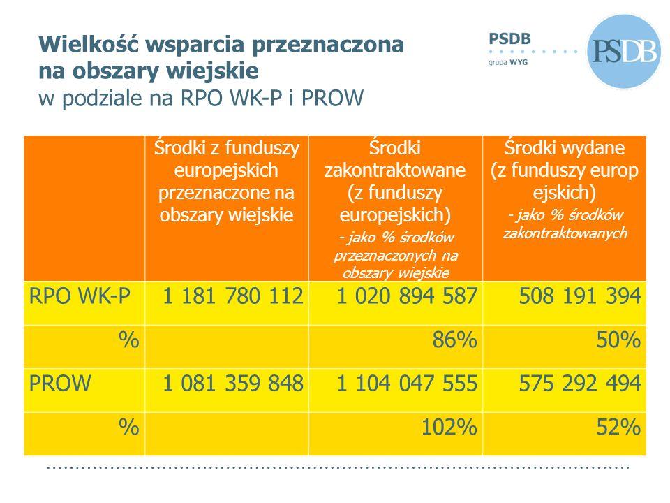 RPO WK-PPROW Całkowita wartość oraz wartość dofinansowania projektów realizowanych na obszarach wiejskich