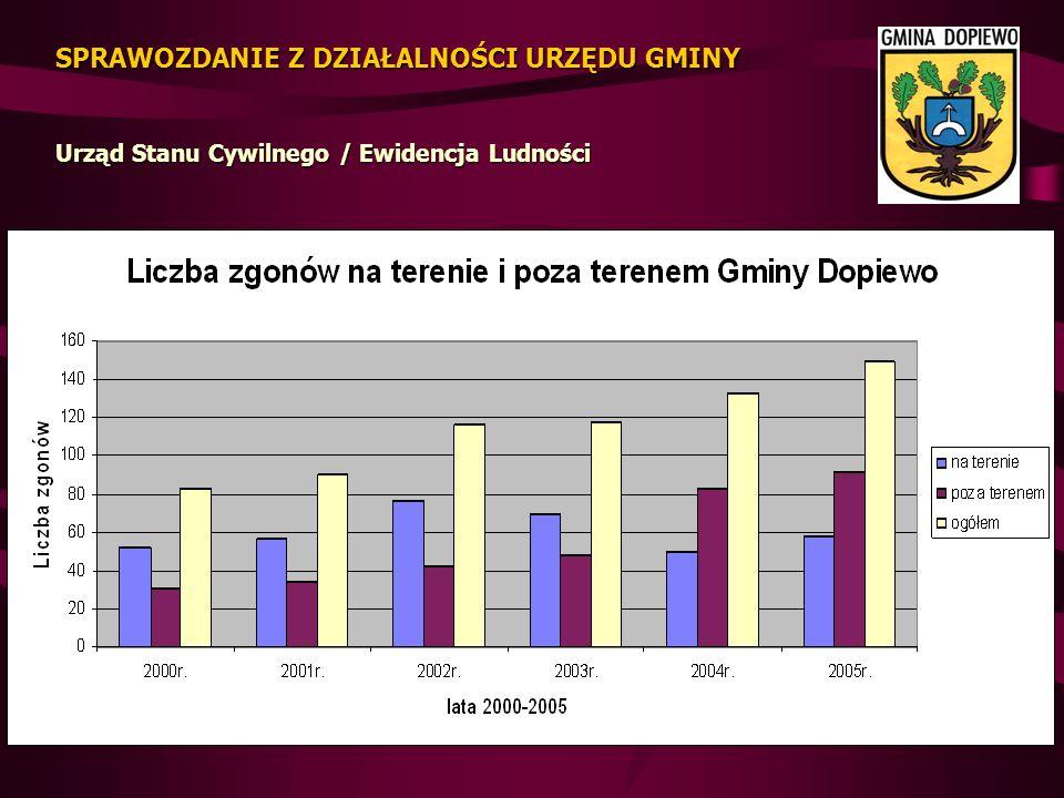 DEFICYT w 2005 roku wyniósł 3.176.072 zł tj.67,12% planu.