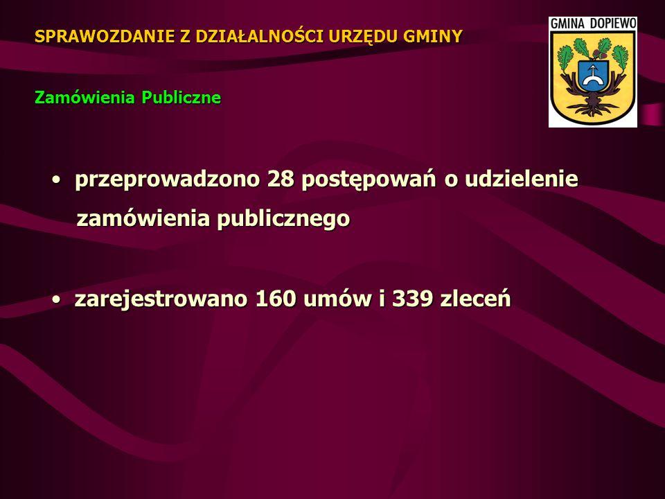 Zamówienia Publiczne SPRAWOZDANIE Z DZIAŁALNOŚCI URZĘDU GMINY przeprowadzono 28 postępowań o udzielenie przeprowadzono 28 postępowań o udzielenie zamówienia publicznego zamówienia publicznego zarejestrowano 160 umów i 339 zleceń zarejestrowano 160 umów i 339 zleceń