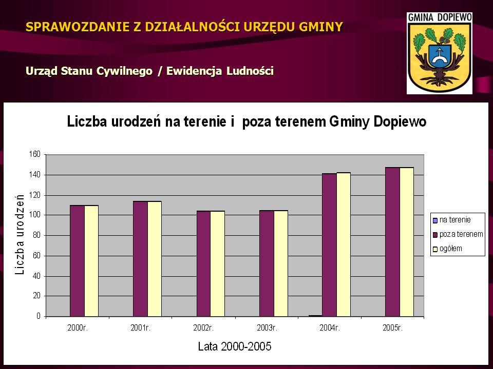 ZADŁUŻENIE wzrosło w 2005r.w stosunku do 2004r. o kwotę 1.931.085 zł i wyniósł na 31.12.2005r.