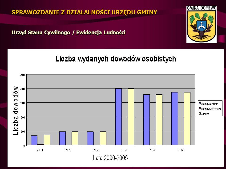 Dochody według działów 179.036 zł tj.55,66 % planu Rolnictwo i Łowiectwo 3.256 zł tj.