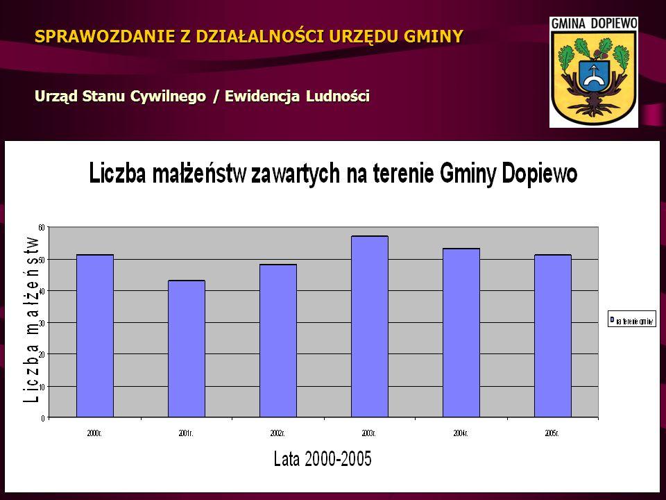 Dochody według działów 11.098 zł tj.