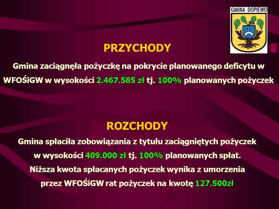 PRZYCHODY Gmina zaciągnęła pożyczkę na pokrycie planowanego deficytu w WFOŚiGW w wysokości 2.467.585 zł tj.