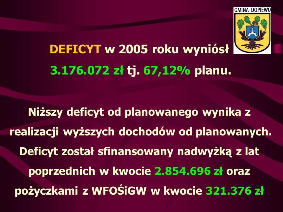 DEFICYT w 2005 roku wyniósł 3.176.072 zł tj. 67,12% planu.