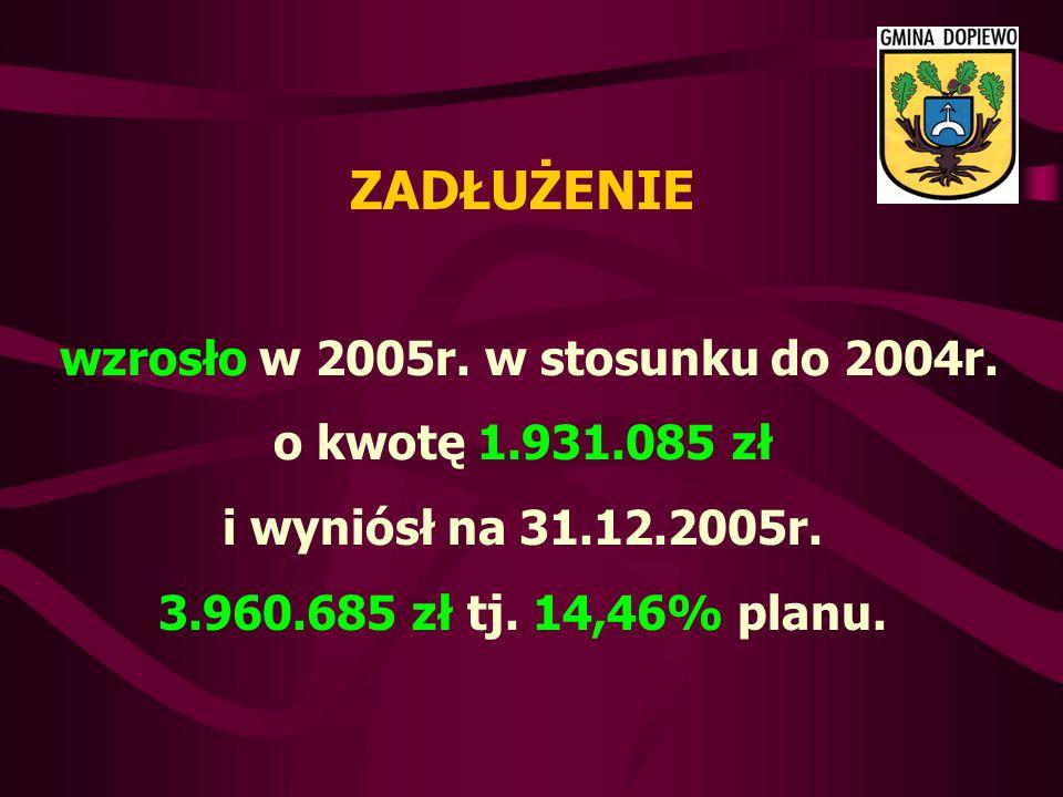 ZADŁUŻENIE wzrosło w 2005r. w stosunku do 2004r. o kwotę 1.931.085 zł i wyniósł na 31.12.2005r.
