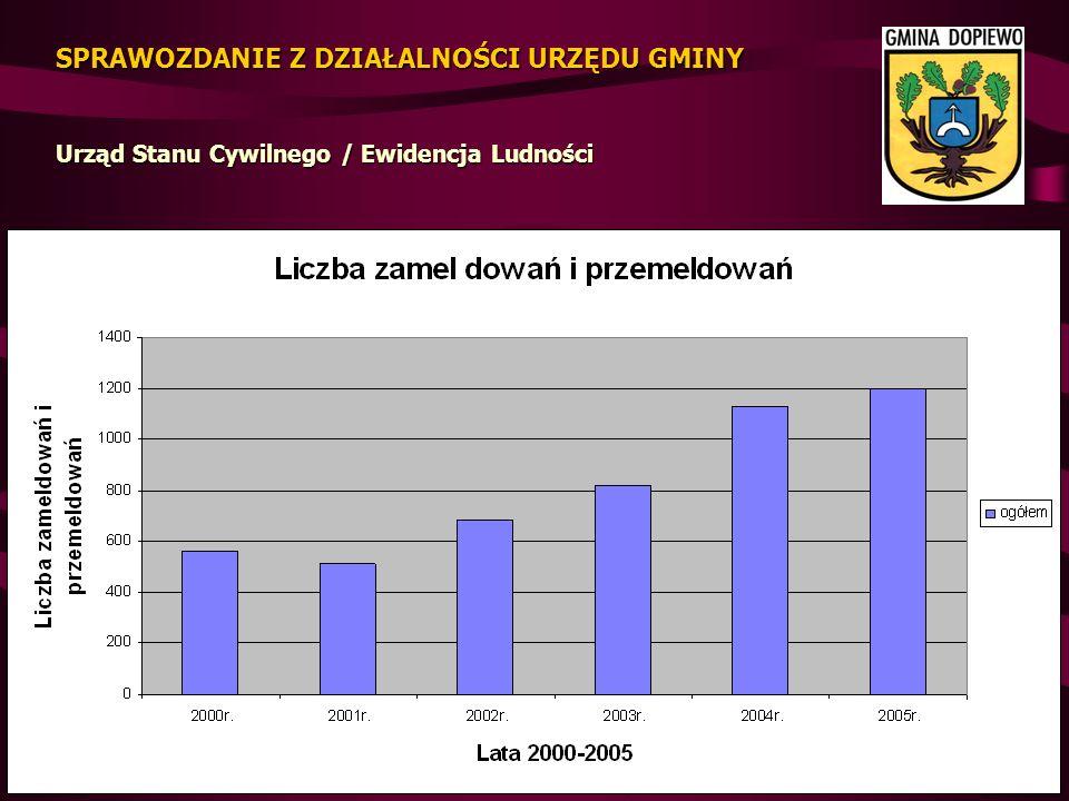 Dochody Gminy Dopiewo w 2005 roku wykonanie udział w dochodach ogółem Dochody własne 18 047, 785 zł69,53 % Subwencja ogólna 6 180, 171 zł22,56 % Dotacje celowe z BP 2 019, 763 zł 7,37 % Środki pochodzące z UE 148, 648 zł 0,54 %