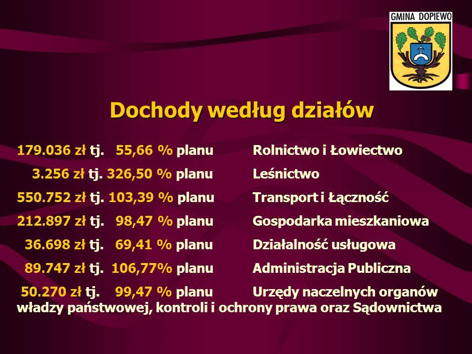 Dochody według działów 179.036 zł tj. 55,66 % planu Rolnictwo i Łowiectwo 3.256 zł tj.