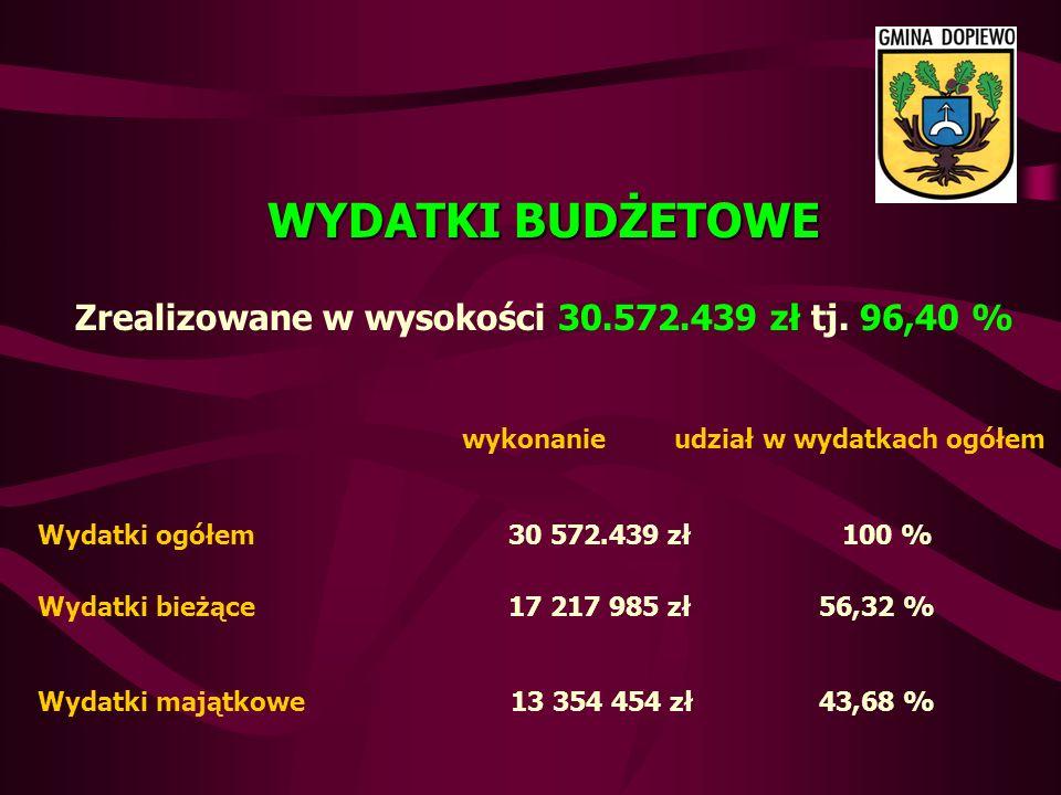 WYDATKI BUDŻETOWE Zrealizowane w wysokości 30.572.439 zł tj.
