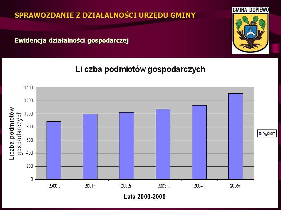 DOCHODY Gminy zostały zrealizowane w wysokości 27.396.367 zł tj.