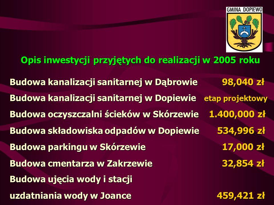 Opis inwestycji przyjętych do realizacji w 2005 roku Budowa kanalizacji sanitarnej w Dąbrowie 98,040 zł Budowa kanalizacji sanitarnej w Dopiewie etap projektowy Budowa oczyszczalni ścieków w Skórzewie 1.400,000 zł Budowa składowiska odpadów w Dopiewie 534,996 zł Budowa parkingu w Skórzewie 17,000 zł Budowa cmentarza w Zakrzewie 32,854 zł Budowa ujęcia wody i stacji uzdatniania wody w Joance 459,421 zł